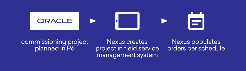Integrating Primavera P6 with field service tools